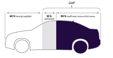 lexus gap