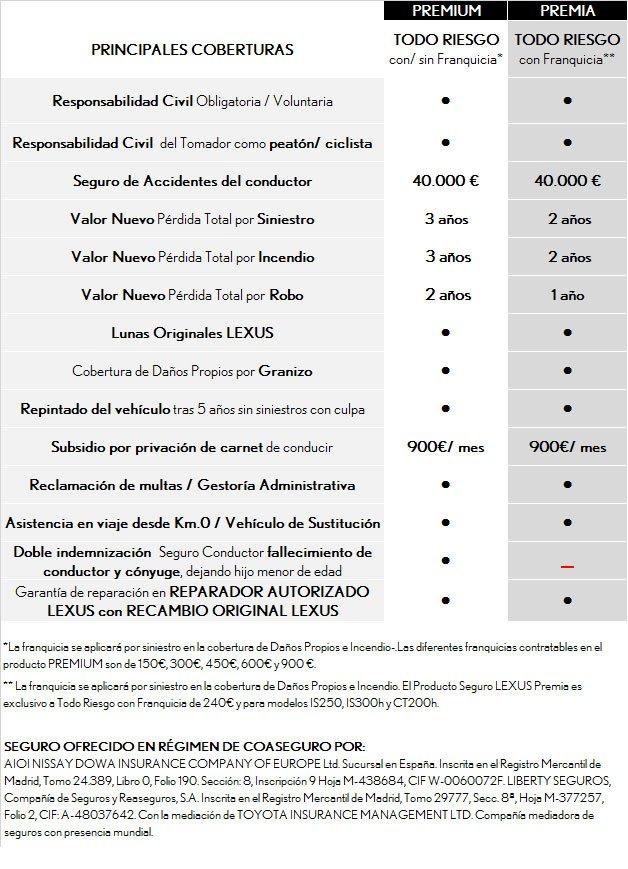 Tabla de especificaciones y coberturas de asegurados