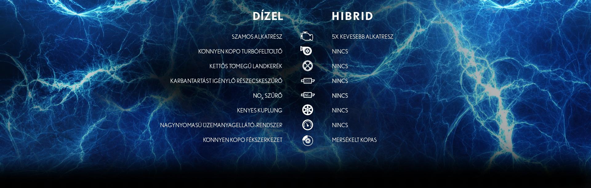 Dizel vs hybrid 1920