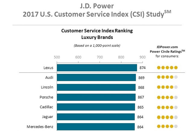 Il grafico della classifica internazionale che misura il livello di customer care con Lexus al primo posto